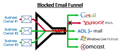 Blocked-Email-Funnel