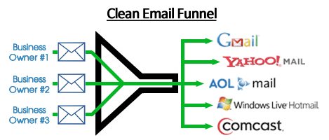 Clean-Email-Funnel
