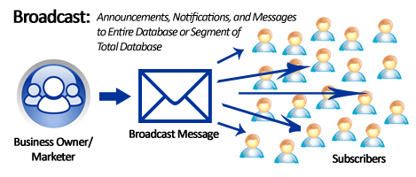 email-broadcast